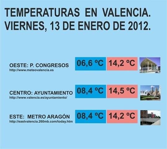 temperaturas viernes