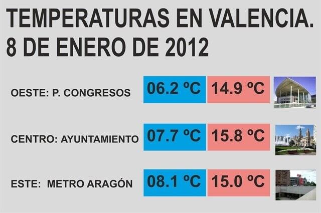 temperaturas vlc 8