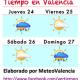 El Tiempo Valencia