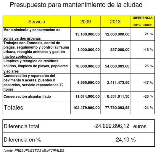 presupuesto mantenimiento ciudad valencia