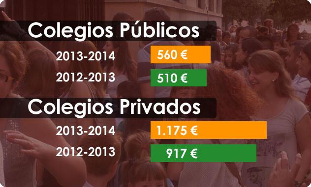 Comparativa del gasto por alumno en la vuelta al cole entre el curso 2013-2014 y el anterior.
