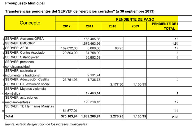 131016_-SEPTIEMBRE-DEUDA-SERVEF-2009-A-2012-1