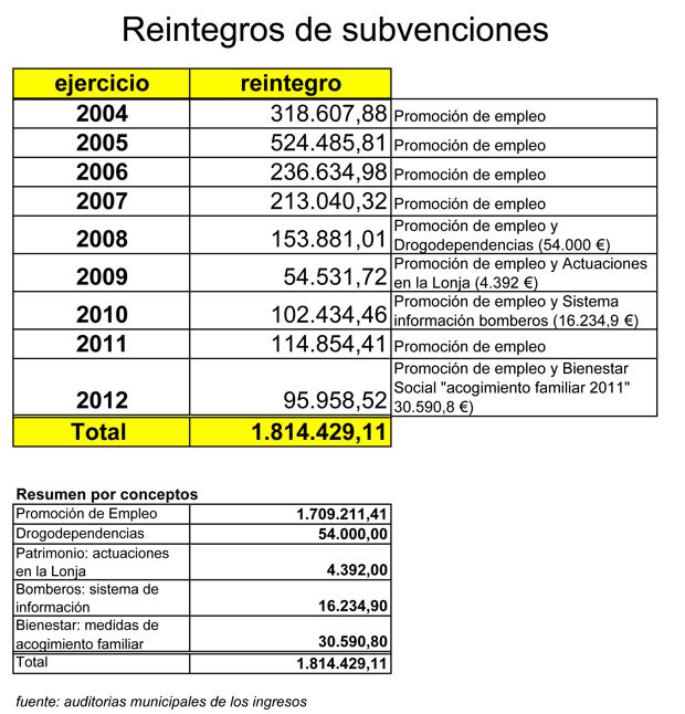 131016_SUBVENCIONES-REINTEGRADAS-A-LA-GENERALITAT-2004-A-2012