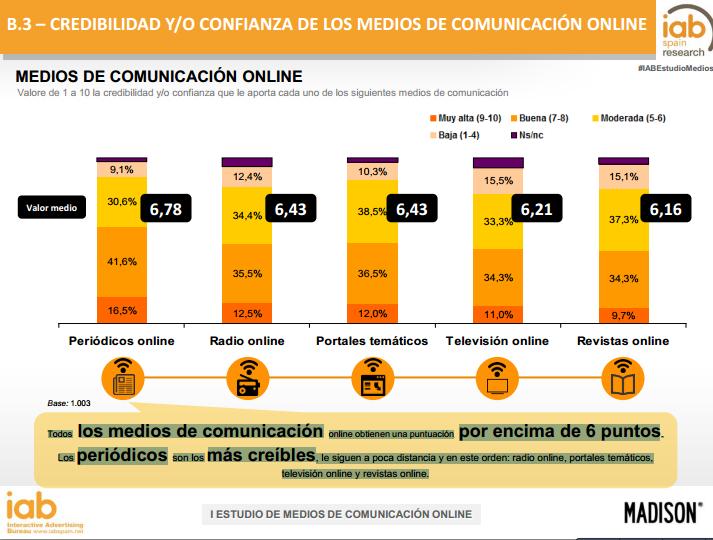 confianza medios de comunicación online
