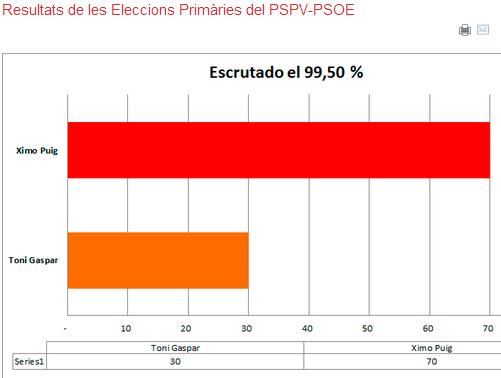 Resultats de les Eleccions Primàries del PSPV PSOE
