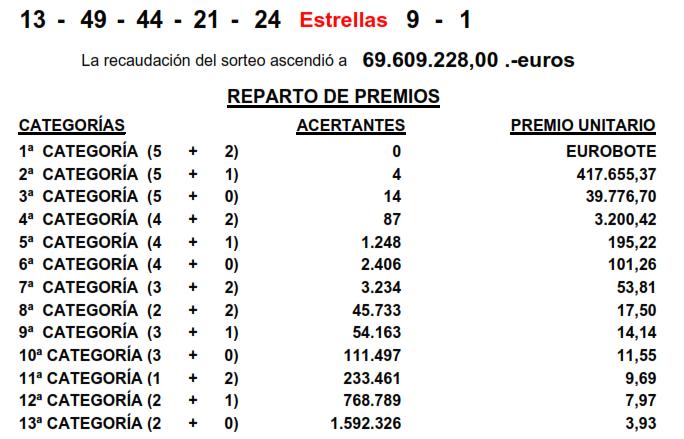 sorteo euro millones viernes 25 abril, números euromillones