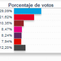 Elecciones al Parlamento Europeo 2014 Comunitat Valenciana