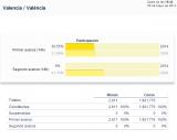 Elecciones al Parlamento Europeo 2014   Valencia   València