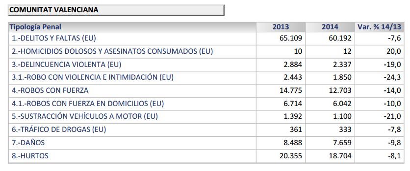 www.interior.gob.es documents 10180 1643559 informe balance1er trim 2014.pdf 2d643b07 ca0d 4531 9e75 93cc76266ea2