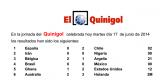 Resultados del Quinigol celebrada hoy martes día 17 de junio de 2014