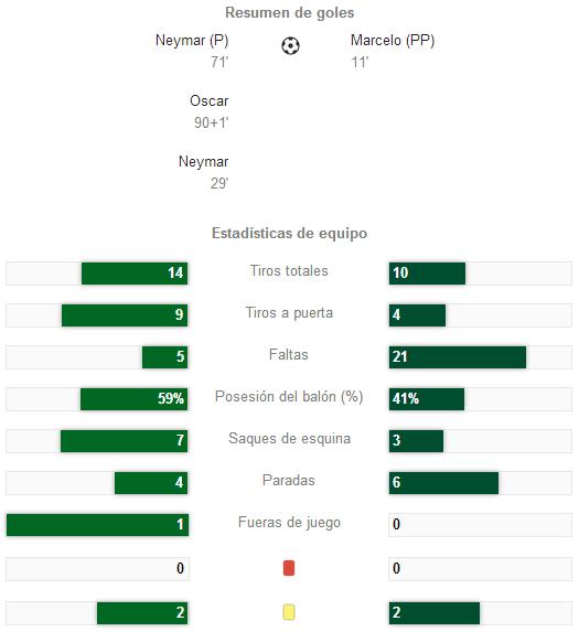 brasil contra croacia  3-1