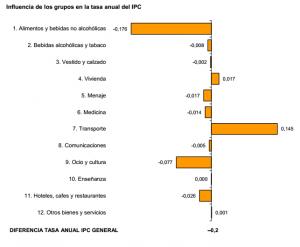 www.ine.es daco daco42 daco421 ipc0514.pdf