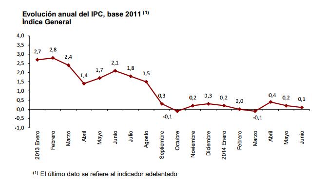 www.ine.es daco daco42 daco4218 ipce0614.pdf