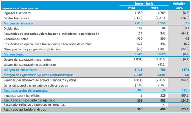 CaixaBank-obtiene-un-beneficio-de-305-millones