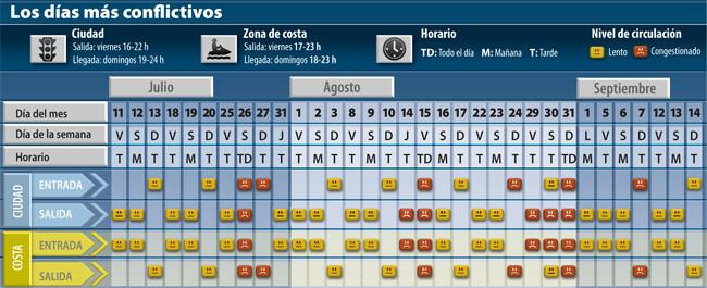 LOS DIAS CONFLICTIVOS 2014