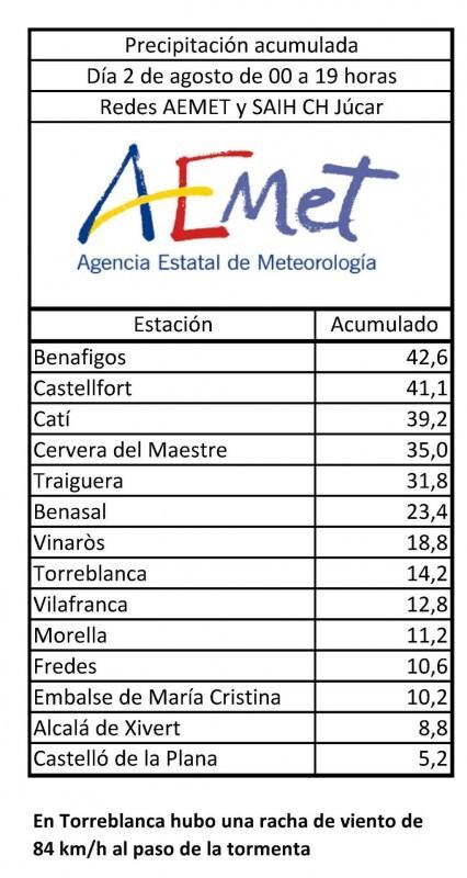 Balance provisional de las tormentas de Castellón hasta las 19h. En muchos casos las tormentas han sido con granizo