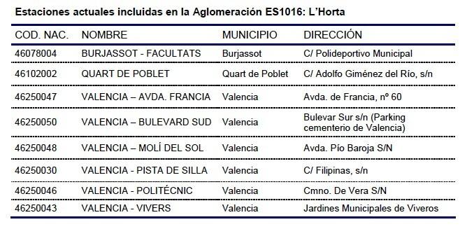 Estaciones de medición de Valencia