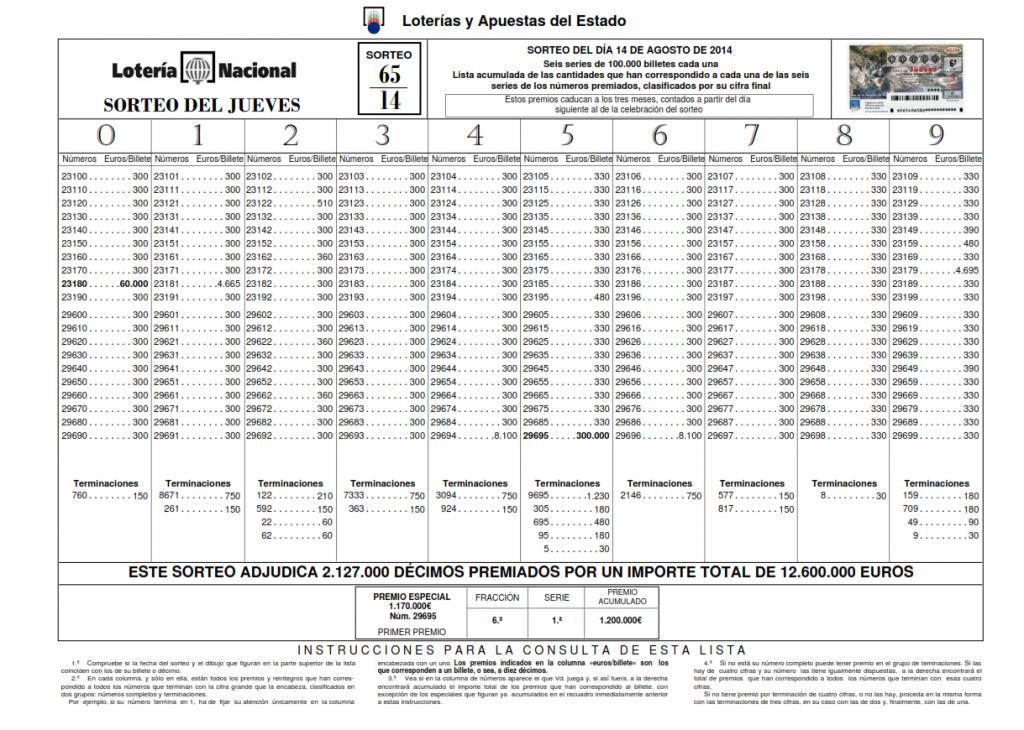 Lista del Sorteo 65 de la Lotería Nacional celebrado el día 14/08/2014