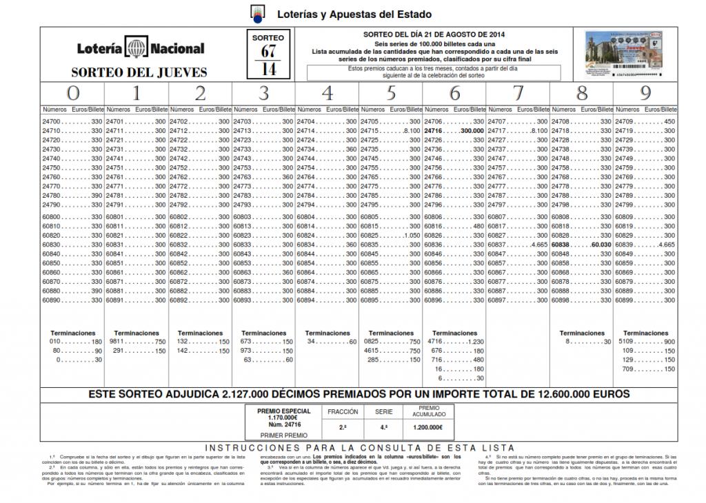 LISTA OFICIAL DE PREMIOS DE LOTERÍA NACIONAL DEL JUEVES 21 08 2014_001