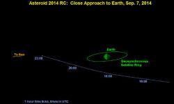 Paso del asteroide 2014 RC, el domingo 7 de septiembre. (NASA)