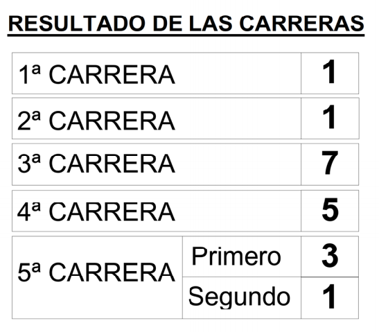 carreras de Quíntuple Plus