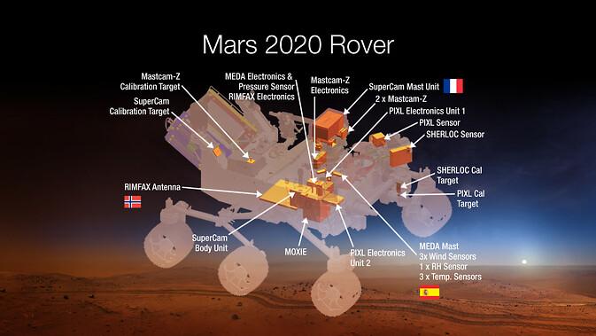 Una imagen del concepto del artista de donde se ubicarán siete instrumentos cuidadosamente seleccionados-en 2020 rover de Marte de la NASA. Los instrumentos llevarán a cabo investigaciones científicas y tecnológicas de exploración sin precedentes en el planeta rojo como nunca antes.