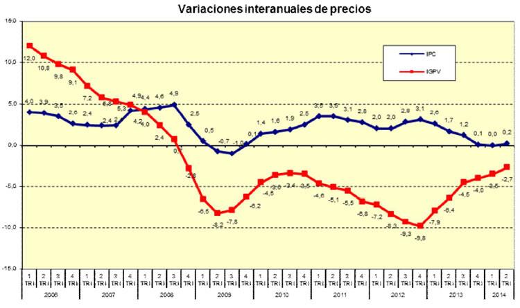 variaciones-interanuales-precios