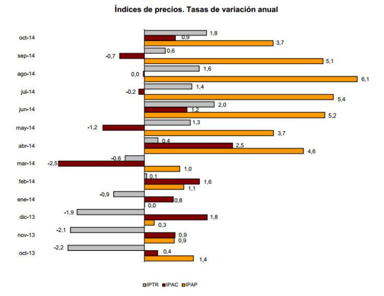 INDICES-DE-PRECIOS