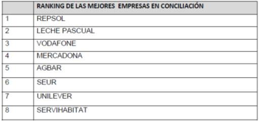 ranking-conciliacion-mercadona