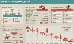 Atrápalo. Infografía Hábitos del Turismo Español en 2014