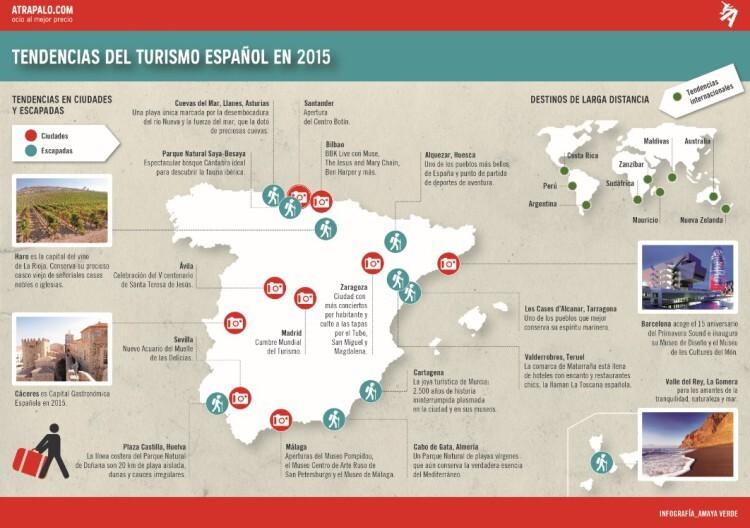 Atrápalo. Infografía Tendencias del Turismo Español en 2015