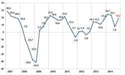 La Actividad Exportadora aumenta en el último trimestre del año 2014
