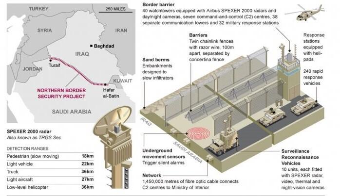 Recreación de la muralla saudí en la frontera. (Foto- Telegraph  Upi  Airbus Defence and Space  Animetrics Forensicagps