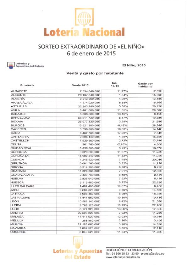 VENTAS SORTEO DE EL NIÑO 2015_002