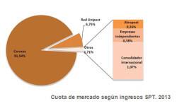 estado-sector-postal-2014