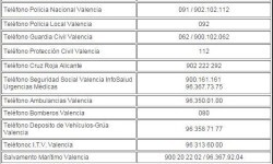 Teléfonos de urgencia de Valencia