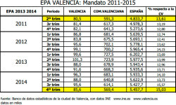 epa-valencia-2011-2015