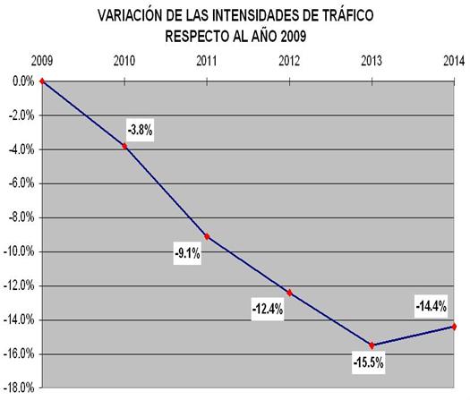 evolucion-trafico-valencia