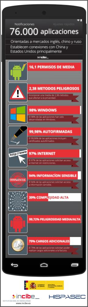 infografia_smartphone_es