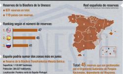 RESERVA BIOSFERA EN ESPAÑA