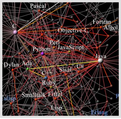 Un-modelo-recoge-como-evolucionan-los-lenguajes-de-programacion_image_380
