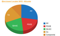 alicante-locales-2015