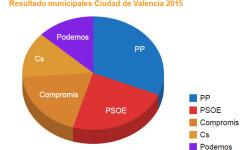 ayuntamiento-de-valencia-2015