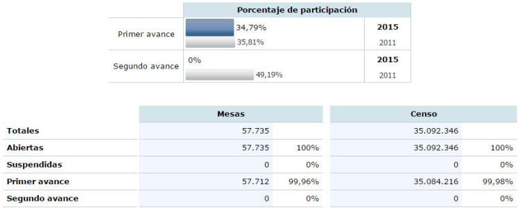 participacion-nacional