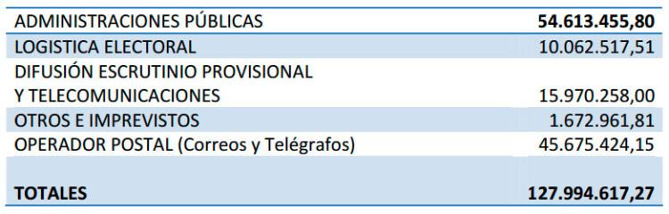 presupuesto-elecciones-locales-2015