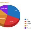 resultados-les-corts-2015