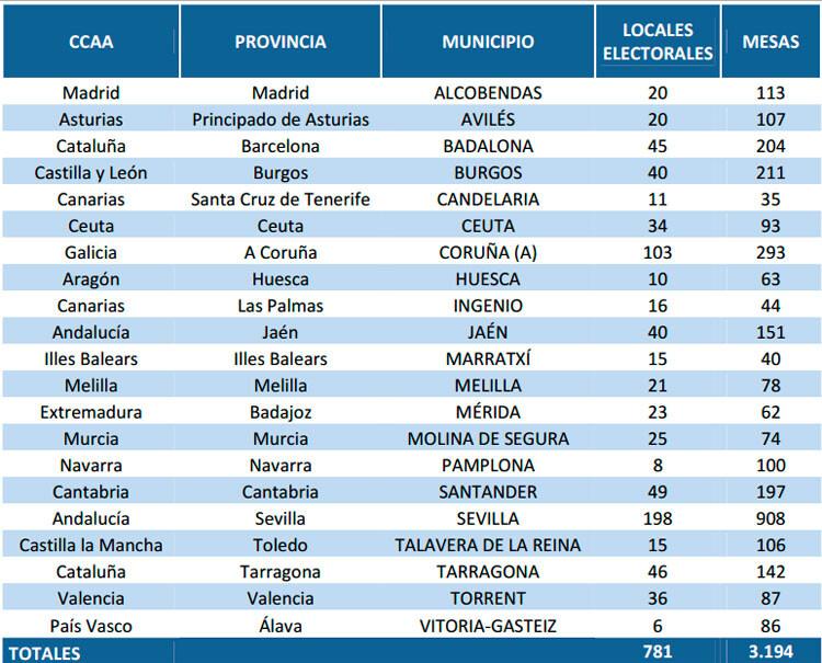 tabletas-elecciones-2015-por-comunidades