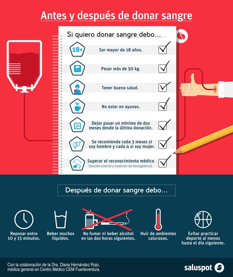 Donación de sangre (infografía). Dra. Diana Hernández Rojo