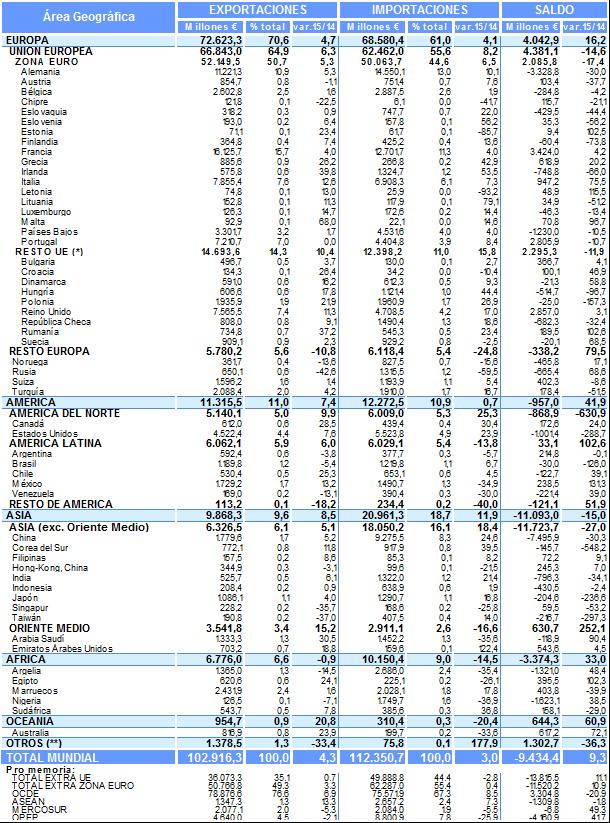 Comercio Exterior en enero-mayo de 2015. Desglose por Áreas Geográficas