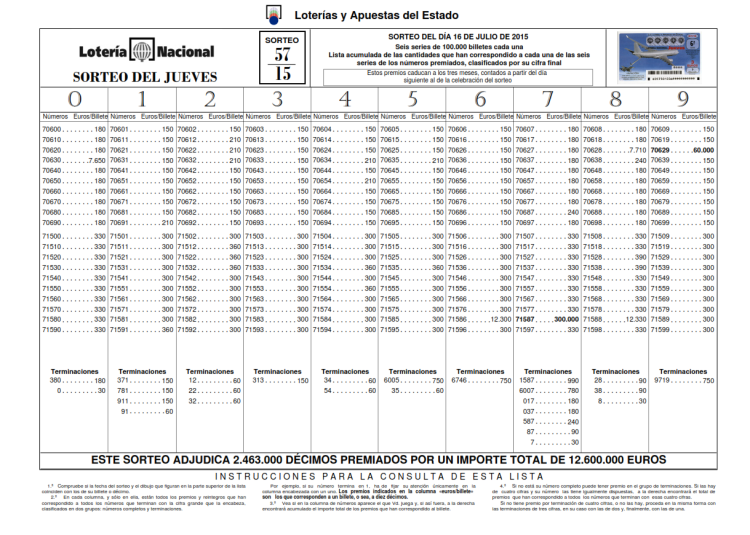 Listado de premios de la Lotería Nacional del sorteo del 16072015